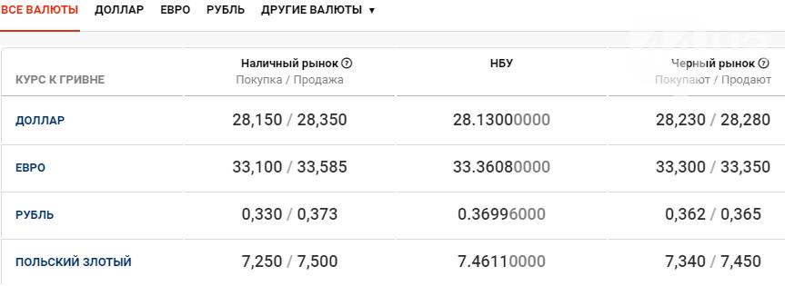 Курс валют в Киеве сегодня, 19 ноября , фото-1