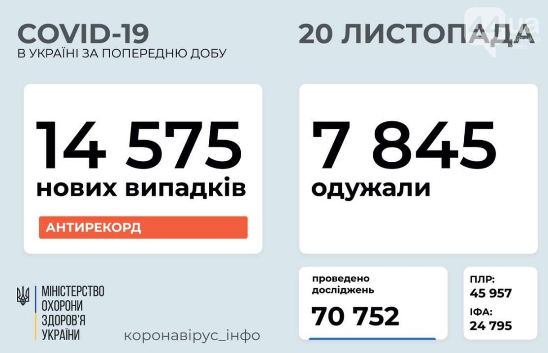 Новый антирекорд: сколько украинцев заболело коронавирусом за сутки , фото-1