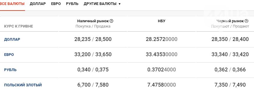 Курс валют в Киеве сегодня, 20 ноября , фото-1