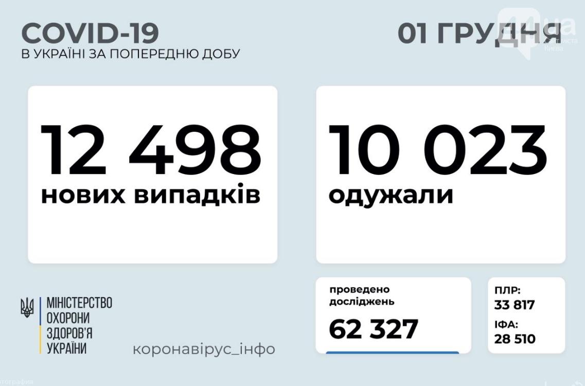 Коронавирус в Украине 1 декабря: сколько людей заразилось за сутки , фото-1