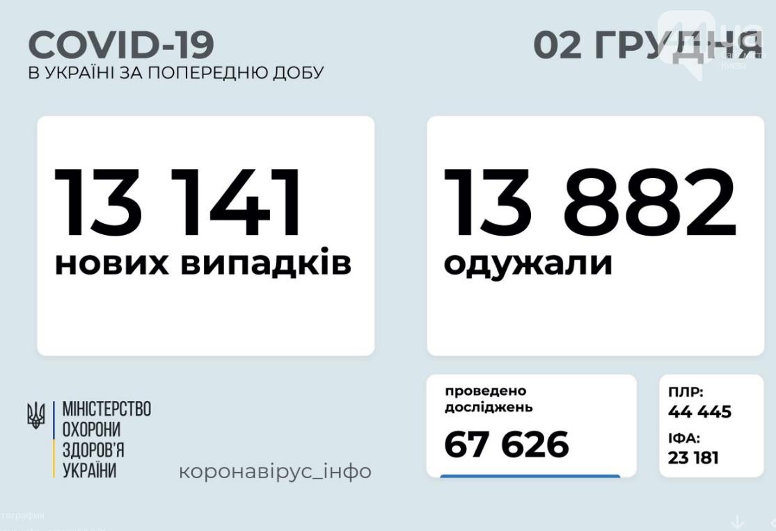Сколько людей заболело коронавирусом в Украине за сутки: данные на 2 декабря , фото-1