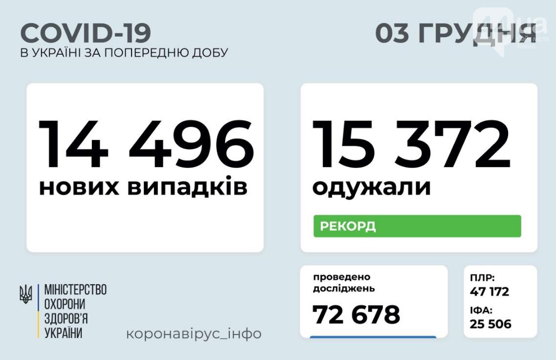Коронавирус в Украине 3 декабря: число выздоровевших превысило количество заболевших , фото-1