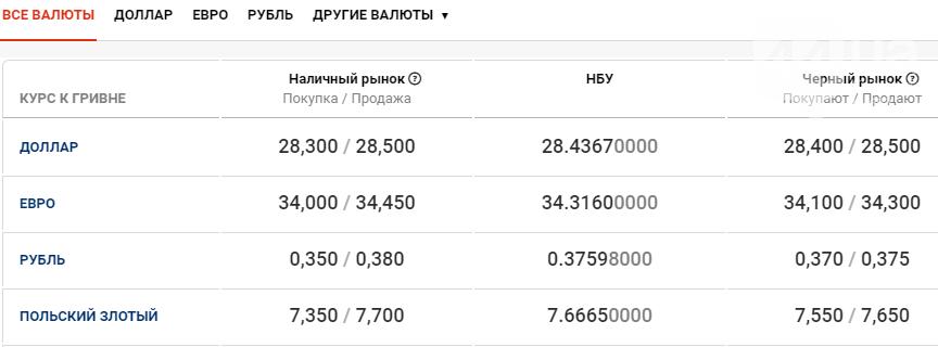 Курс валют в Киеве сегодня, 3 декабря , фото-1