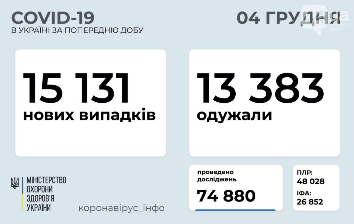 Коронавирус: сколько людей заболело в Украине за сутки по состоянию на 4 декабря, фото-1