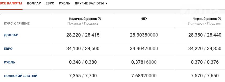 Курс валют в Киеве сегодня, 4 ноября , фото-1