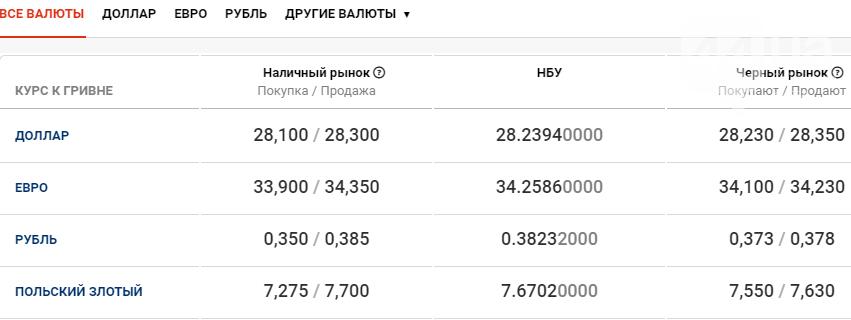 Валютный рынок в Киеве: курс гривны на 8 декабря , фото-1