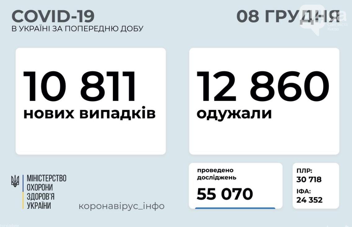 Коронавирус в Украине 8 декабря: стало известно число заболевших и выздоровевших , фото-1