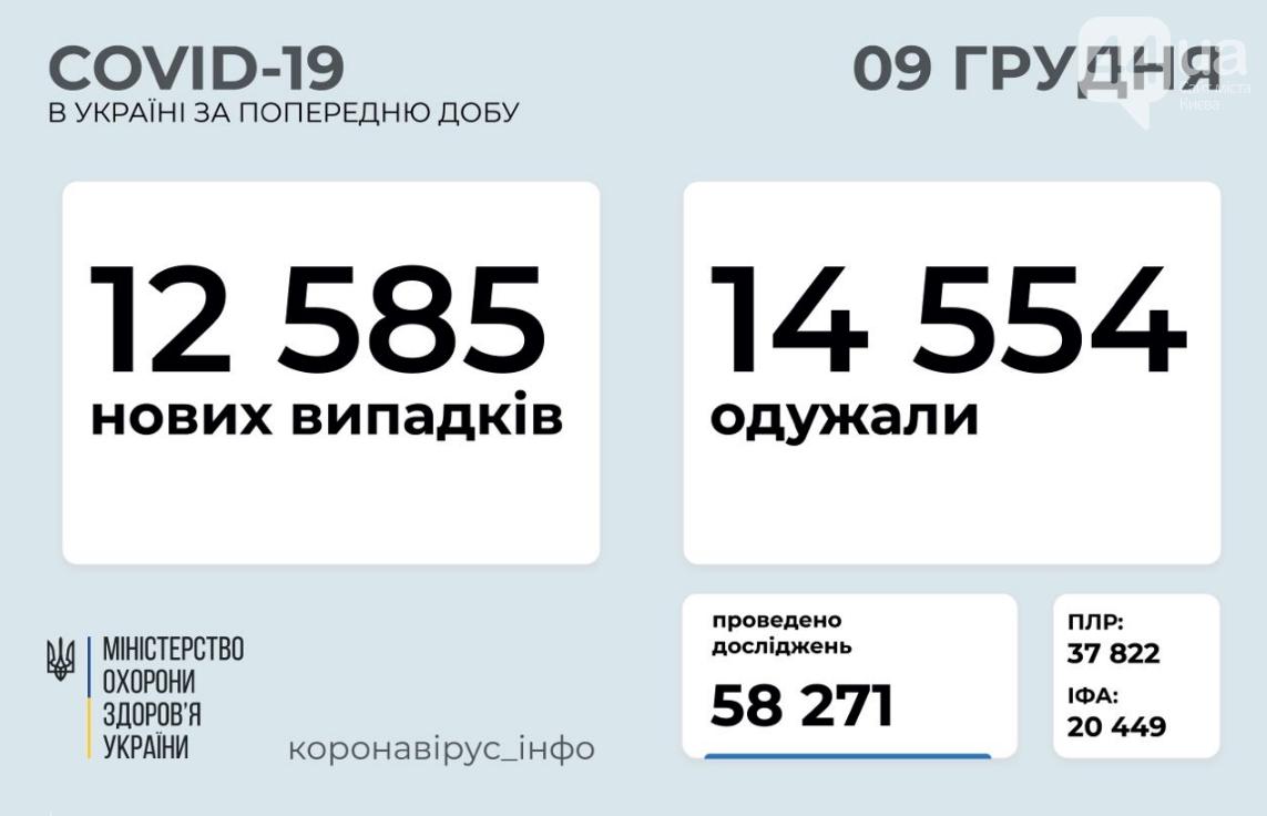 Коронавирус в Украине: данные по Украине на 9 декабря , фото-1