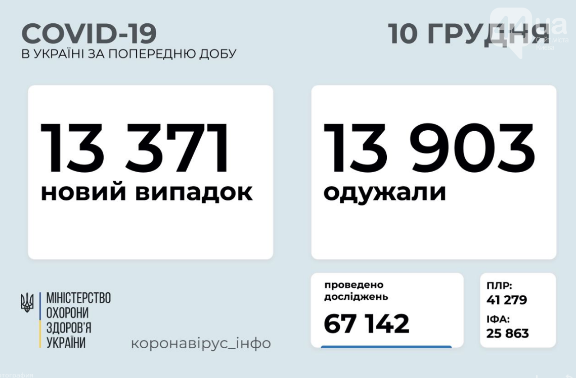 Коронавирус в Украине: сколько людей заболело за сутки по состоянию на 10 декабря , фото-1