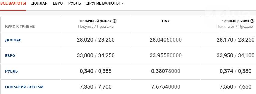 Курс валют в Киеве сегодня, 10 декабря , фото-1