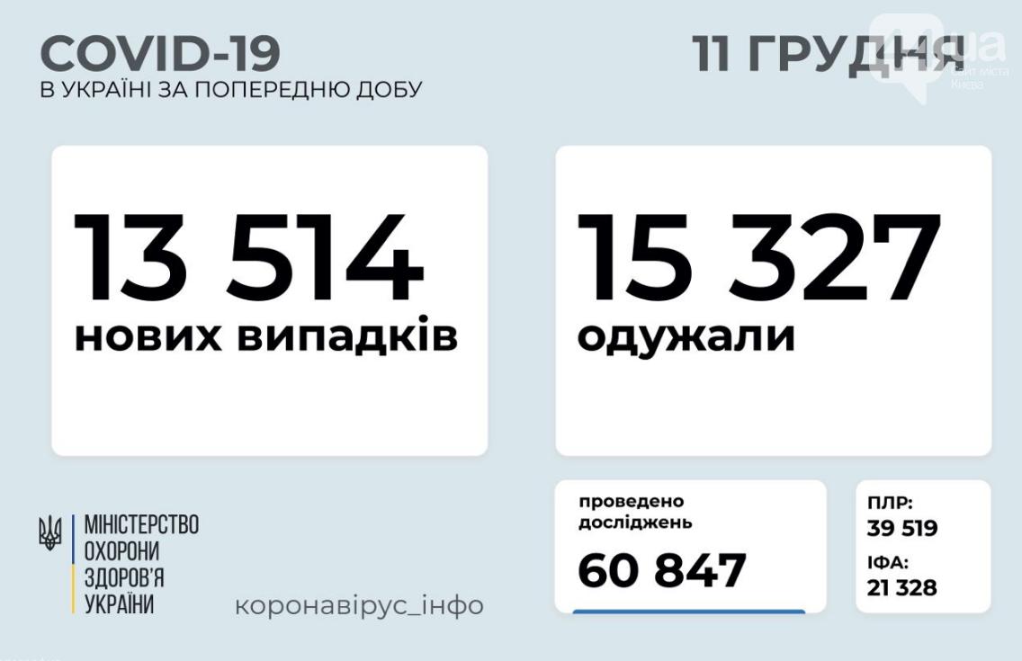 Коронавирус в Украине: данные на 11 декабря , фото-1