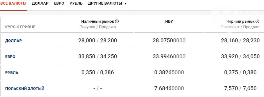 Курс валют в Киеве сегодня, 11 декабря , фото-1
