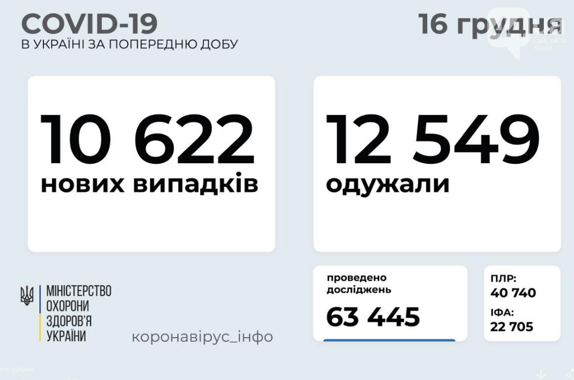 Сколько человек заболели коронавирусом в Украине: данные на 16 декабря , фото-1