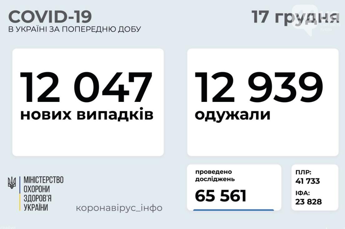 Коронавирус в Украине 17 декабря: стало известно число заболевших и выздоровевших за сутки, фото-1