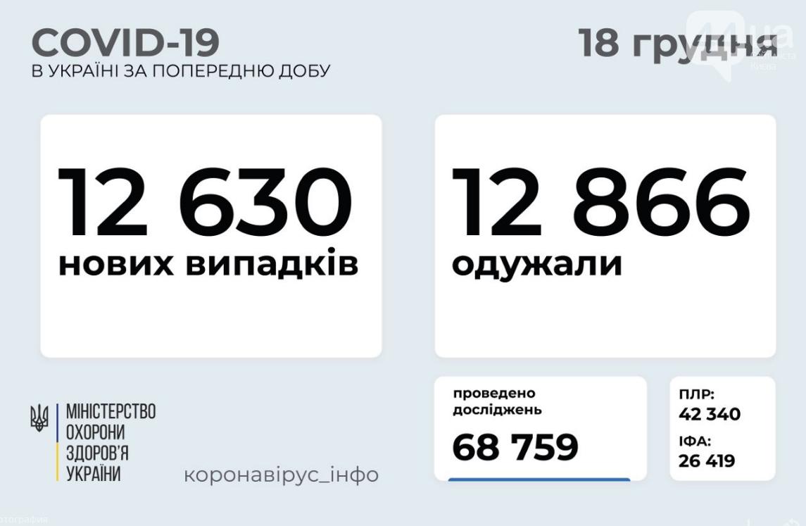 Коронавирус в Украине: данные на 18 декабря , фото-1