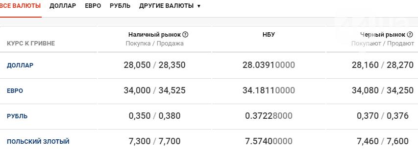 Курс валют в Киеве сегодня, 22 декабря , фото-1