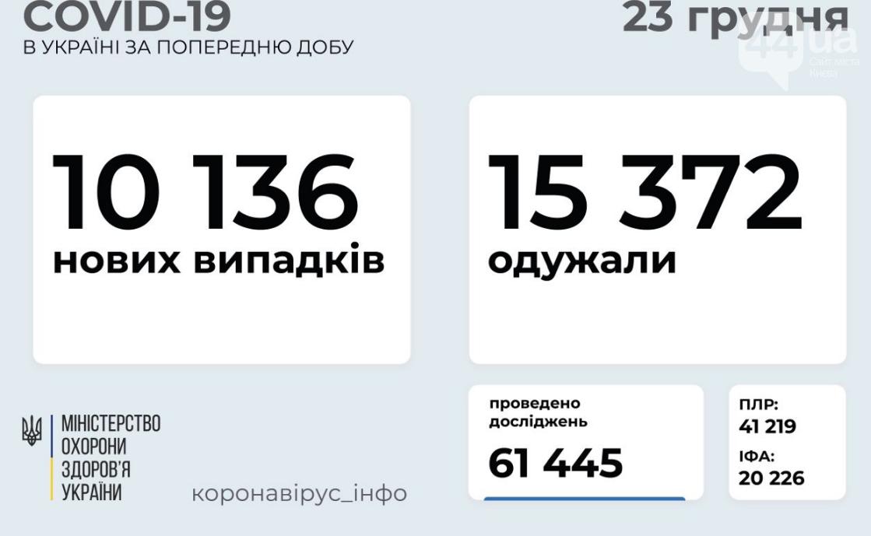 Сколько человек заболело COVID-19, а сколько выздоровело за сутки: данные на 23 декабря , фото-1