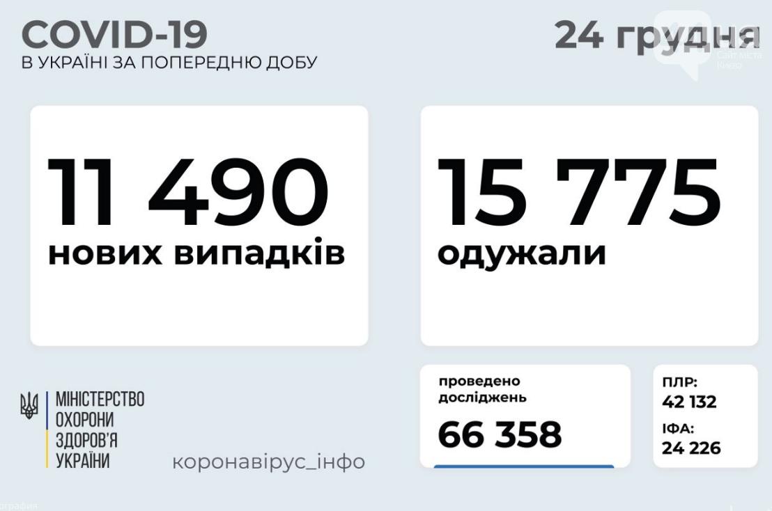 Число заболевших коронавирусом в Украине превысило миллион: статистика на 24 декабря , фото-1