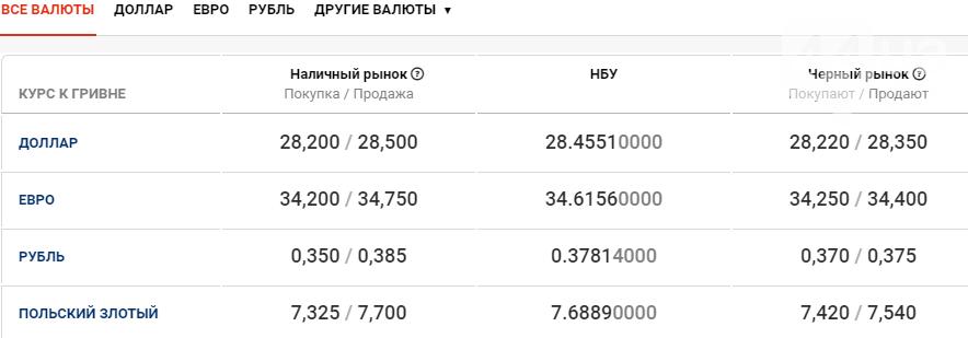 Курс валют в Киеве сегодня, 24 декабря , фото-1
