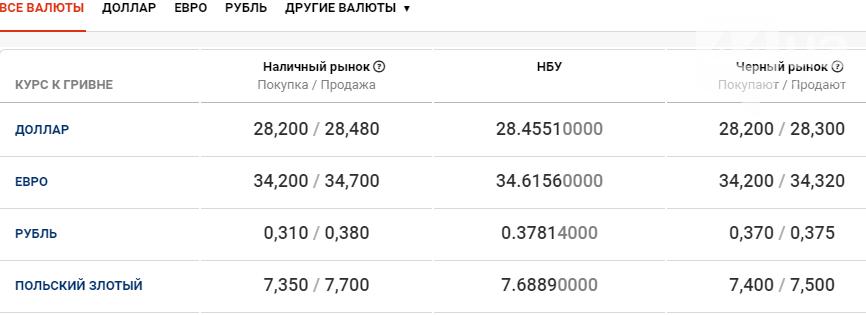 Курс валют в Киеве сегодня, 25 декабря , фото-1