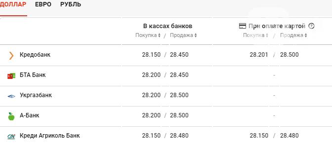 Курс валют в Киеве сегодня, 25 декабря , фото-2