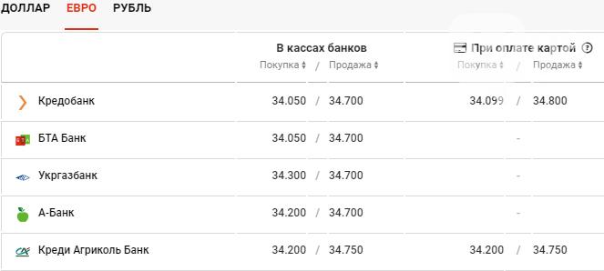 Курс валют в Киеве сегодня, 25 декабря , фото-3