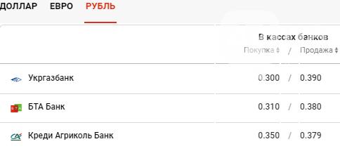 Курс валют в Киеве сегодня, 25 декабря , фото-4