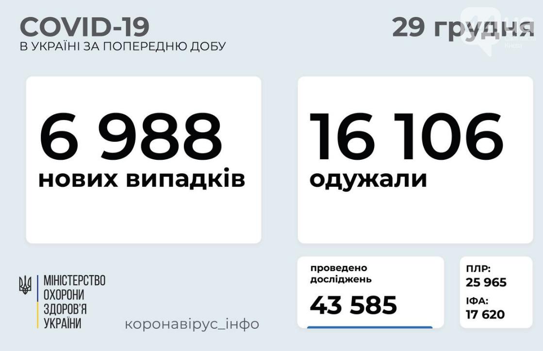 Коронавирус в Украине: данные по регионам на 29 декабря , фото-1