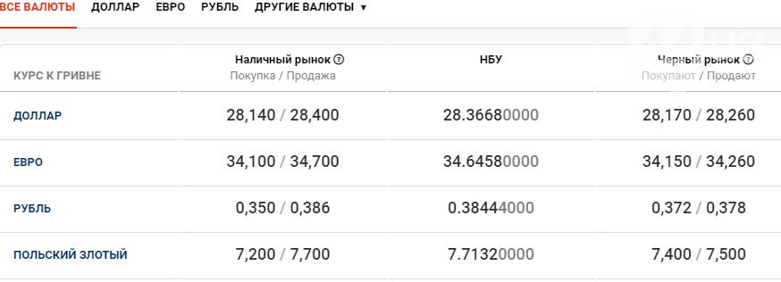 Курс валют в Киеве сегодня, 29 декабря , фото-1
