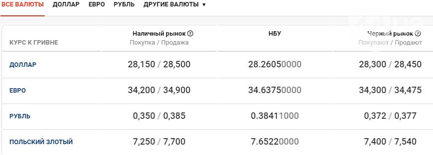 Курс валют в Киеве сегодня, 31 декабря , фото-1