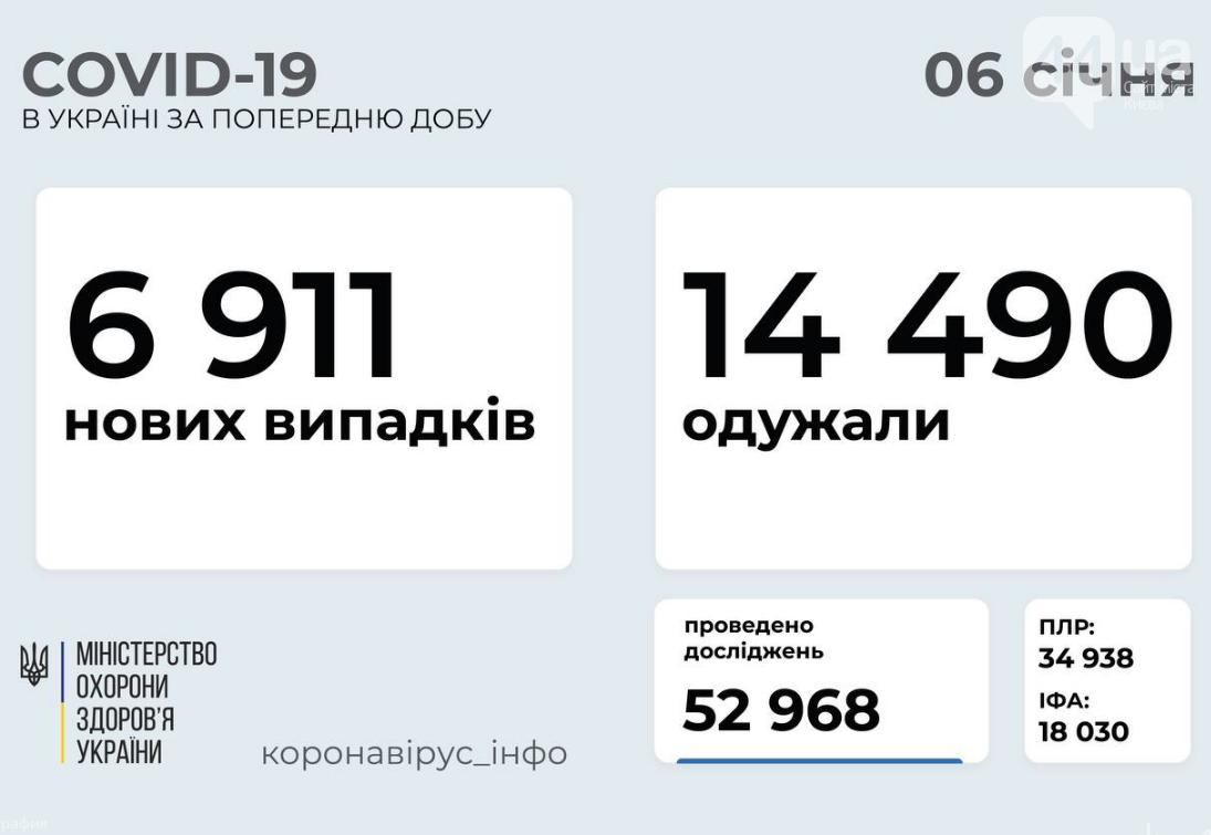 Коронавирус в Украине: статистика на 6 января по областям , фото-1