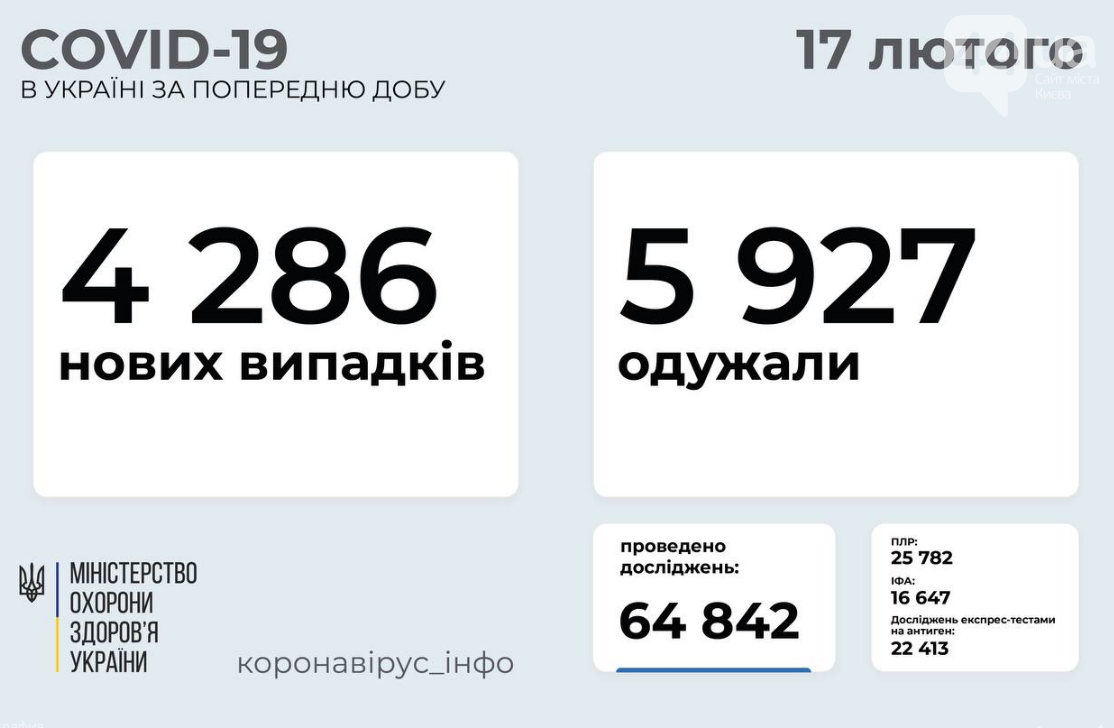 Коронавирус в Украине 17 февраля: данные по областям, фото-1