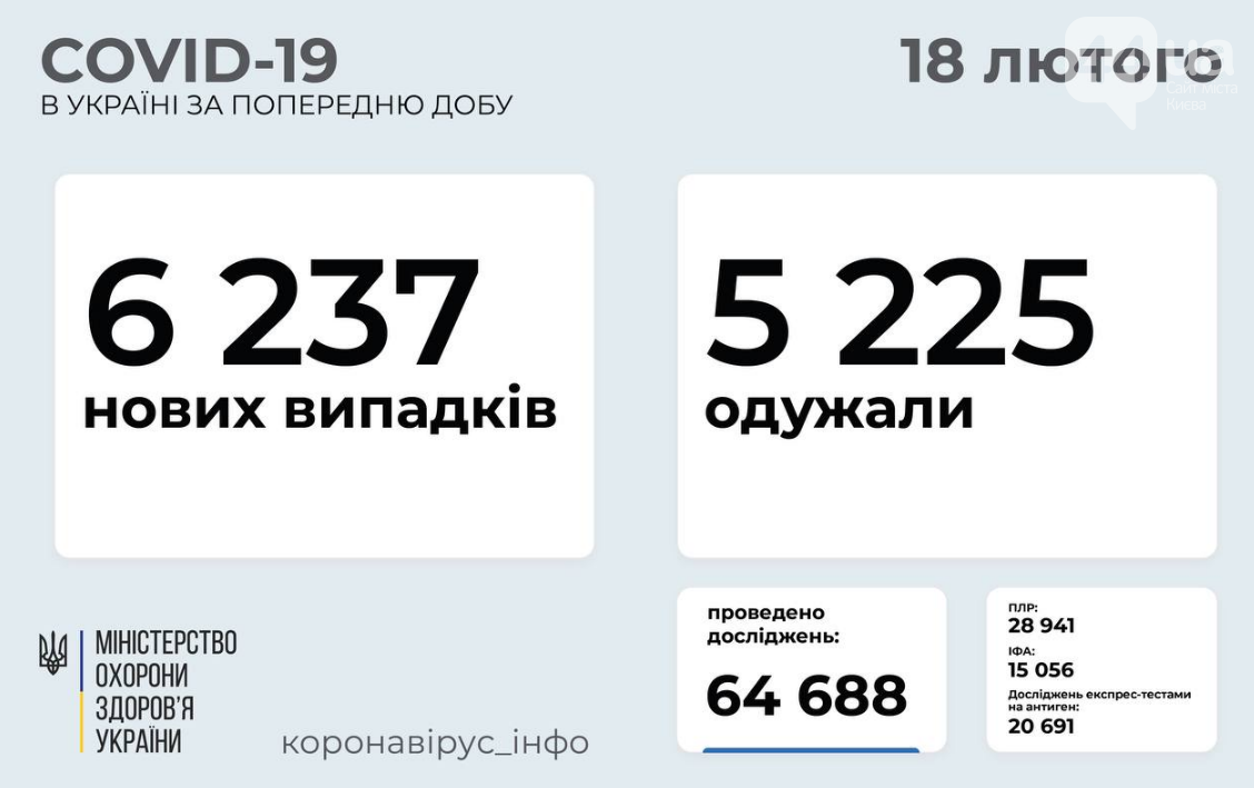 Коронавирус в Украине 18 февраля: статистика по областям за сутки , фото-1
