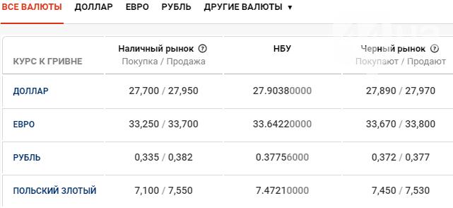 Курс валют в Киеве сегодня, 18 февраля , фото-1