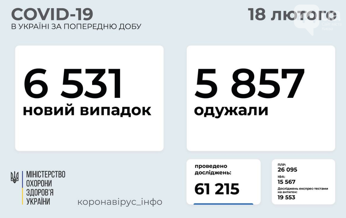 Коронавирус в Украине: статистика по областям на 19 февраля , фото-1