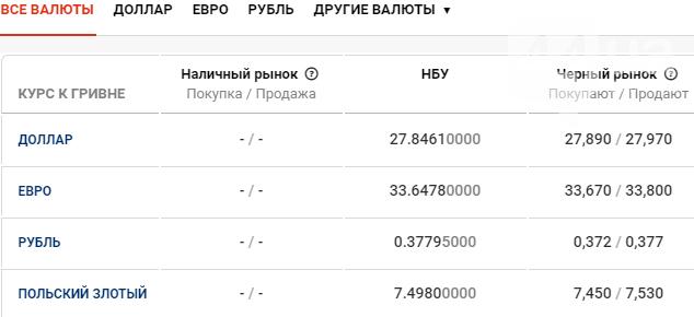 Курс валют в Киеве сегодня, 19 февраля , фото-1