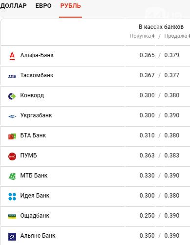 Курс валют в Киеве сегодня, 19 февраля , фото-4