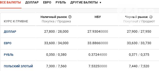 Курс валют в Киеве сегодня, 23 февраля , фото-1