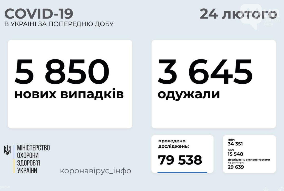 Коронавирус в Украине: статистика по регионам на 24 февраля , фото-1