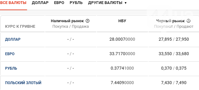 Курс валют в Киеве сегодня, 2 марта , фото-1