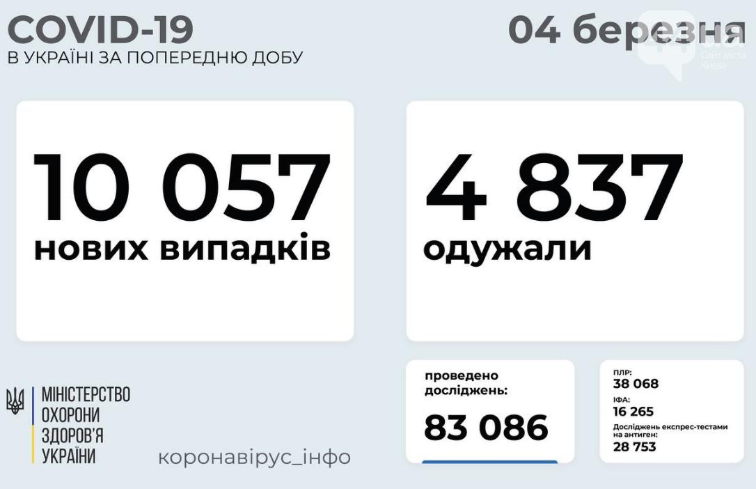 Коронавирус в Украине: число заболевших продолжает расти, фото-1