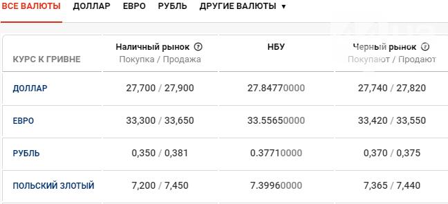 Курс валют в Киеве сегодня, 4 марта , фото-1