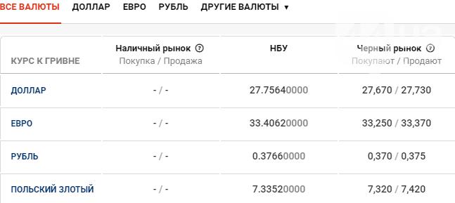 Курс валют в Киеве сегодня, 5 марта , фото-1