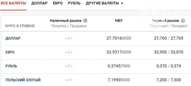 Курс валют в Киеве сегодня, 11 марта, фото-1