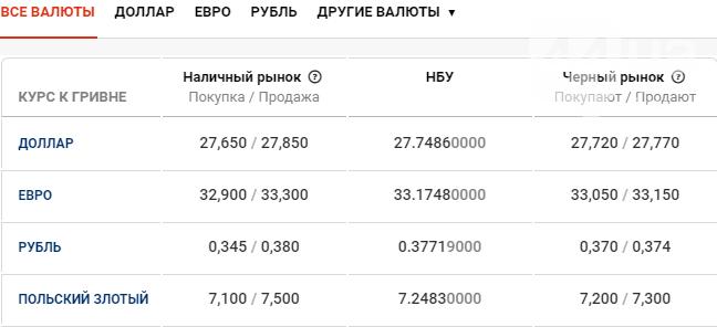 Курс валют в Киеве сегодня, 12 марта , фото-1