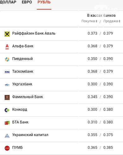 Курс валют в Киеве сегодня, 16 марта , фото-4