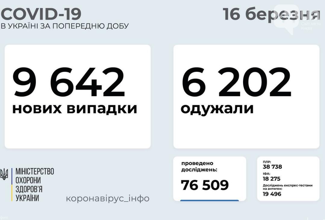 Коронавирус не отступает: статистика по областям на 16 марта , фото-1