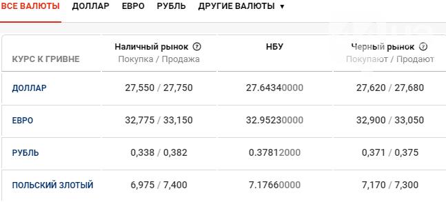 Курс валют в Киеве сегодня, 16 марта , фото-1