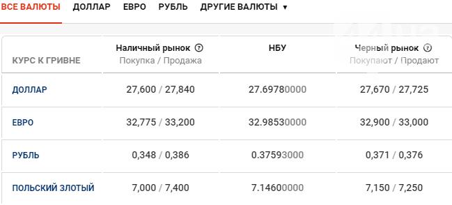 Курс валют в Киеве сегодня, 18 марта , фото-1