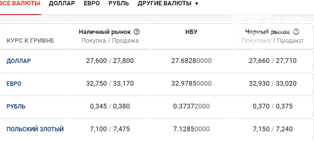 Курс валют в Киеве сегодня, 19 марта , фото-1
